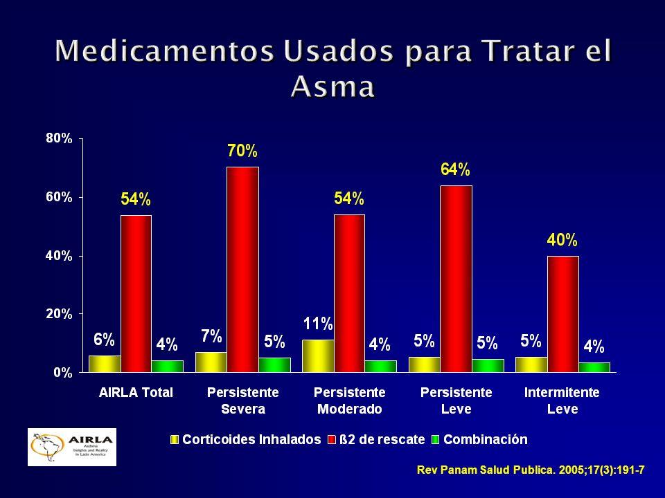 Medicamentos Usados para Tratar el Asma