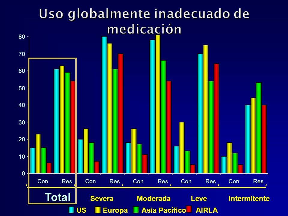 Uso globalmente inadecuado de medicación