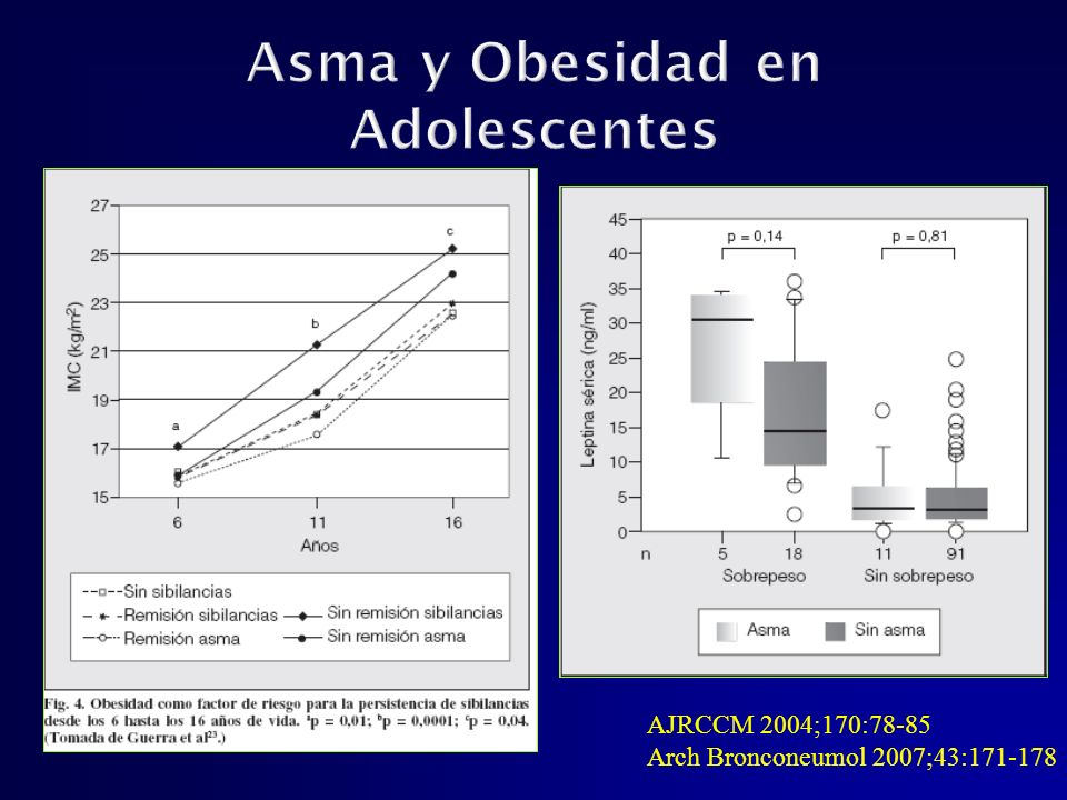 Asma y Obesidad en Adolescentes