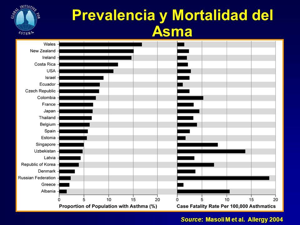 Prevalencia y Mortalidad del Asma