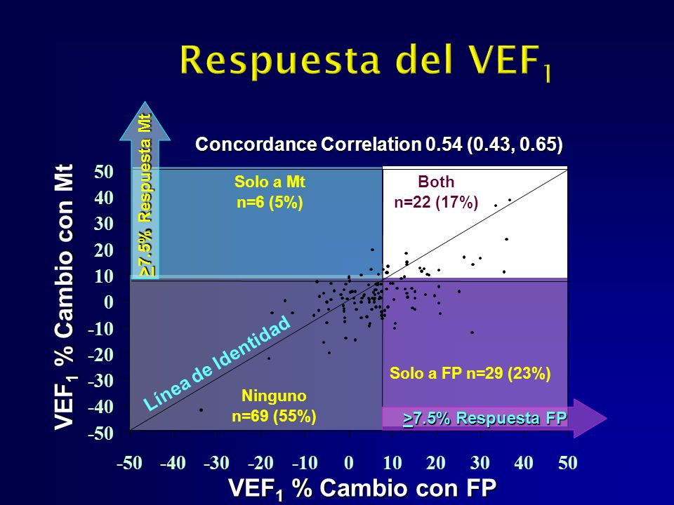 Concordance Correlation 0.54 (0.43, 0.65)