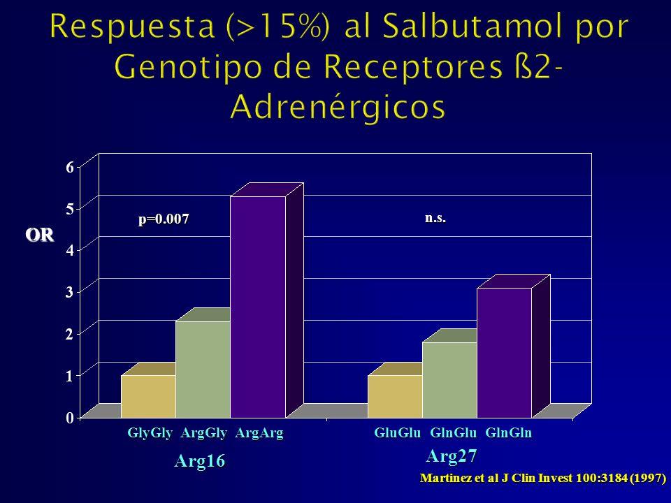 Martinez et al J Clin Invest 100:3184 (1997)