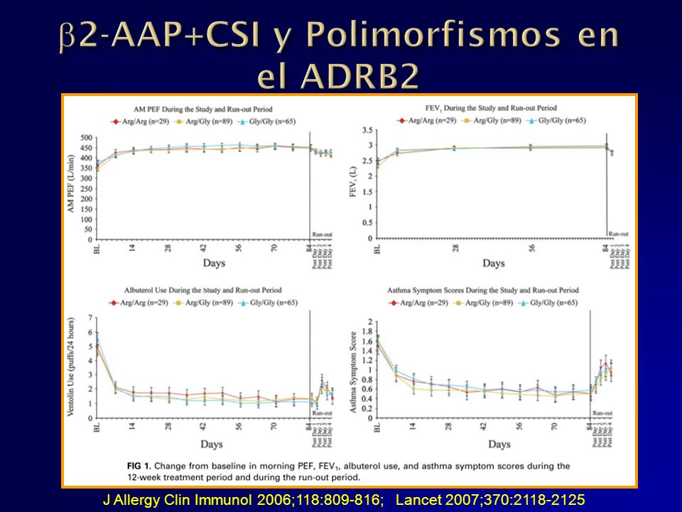 2-AAP+CSI y Polimorfismos en el ADRB2