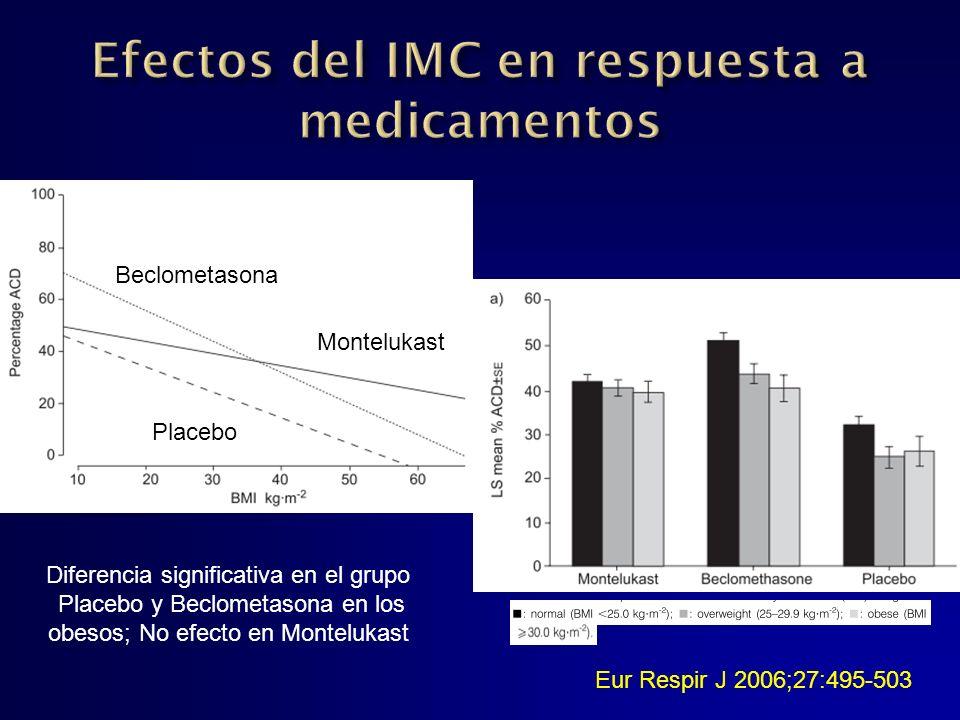 Efectos del IMC en respuesta a medicamentos