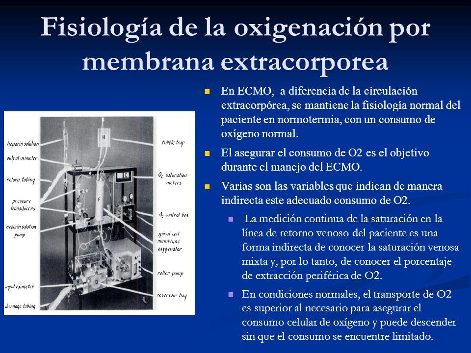 Fisiología de la oxigenación por membrana extracorporea