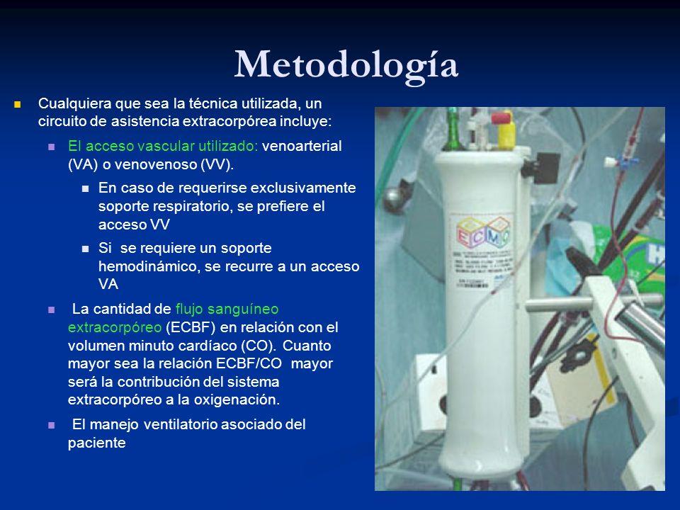 Metodología Cualquiera que sea la técnica utilizada, un circuito de asistencia extracorpórea incluye: