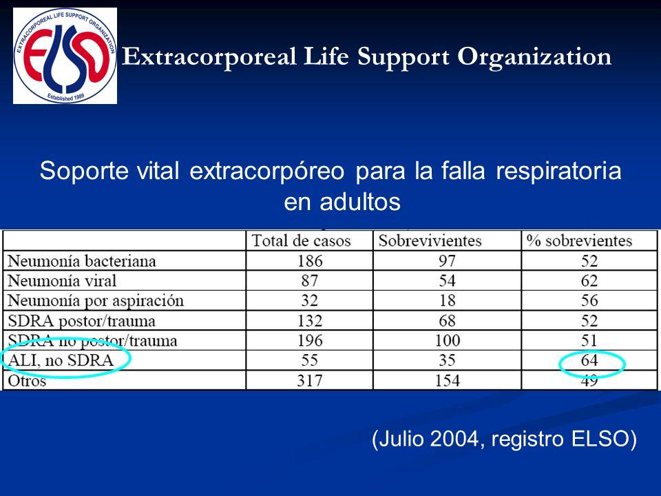 Soporte vital extracorpóreo para la falla respiratoria en adultos
