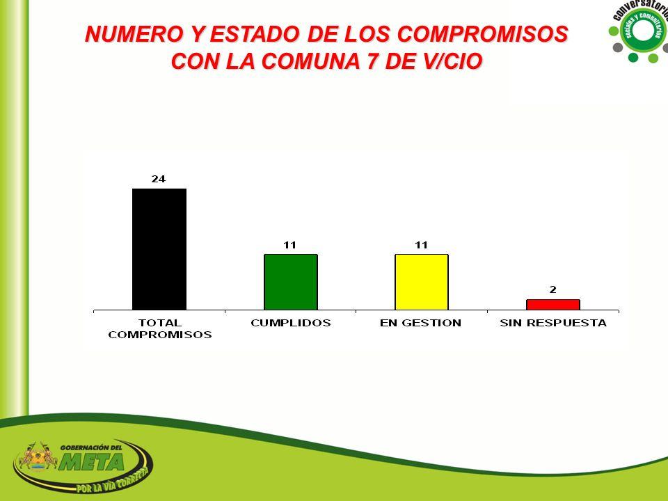 NUMERO Y ESTADO DE LOS COMPROMISOS CON LA COMUNA 7 DE V/CIO