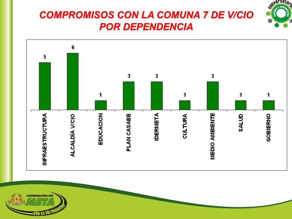 COMPROMISOS CON LA COMUNA 7 DE V/CIO