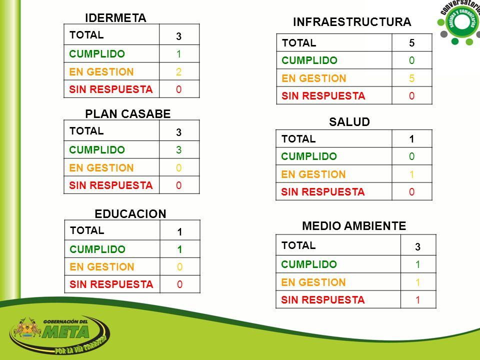 IDERMETA INFRAESTRUCTURA PLAN CASABE SALUD EDUCACION MEDIO AMBIENTE 3