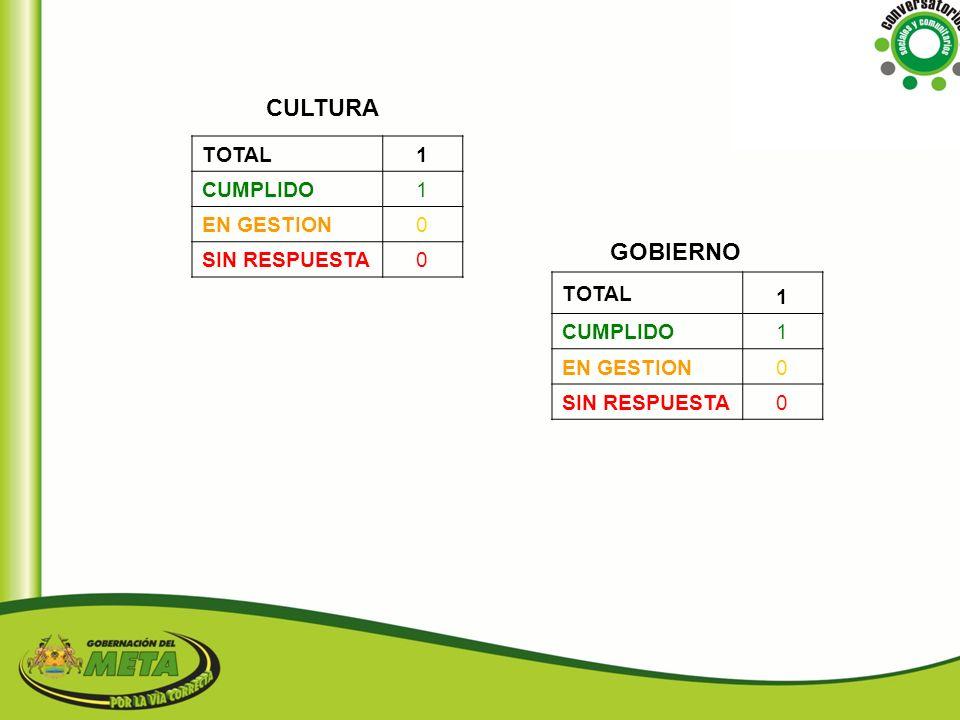 CULTURA GOBIERNO 1 TOTAL CUMPLIDO EN GESTION SIN RESPUESTA 1 TOTAL