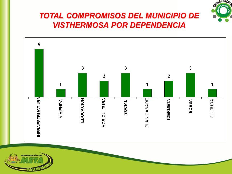 TOTAL COMPROMISOS DEL MUNICIPIO DE VISTHERMOSA POR DEPENDENCIA
