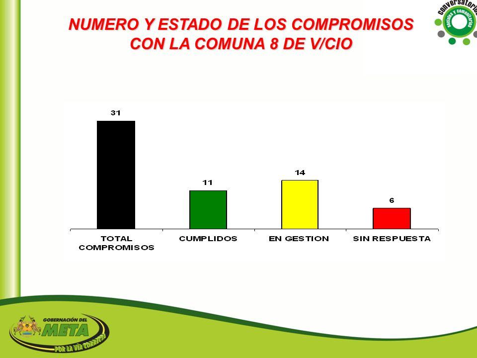 NUMERO Y ESTADO DE LOS COMPROMISOS CON LA COMUNA 8 DE V/CIO
