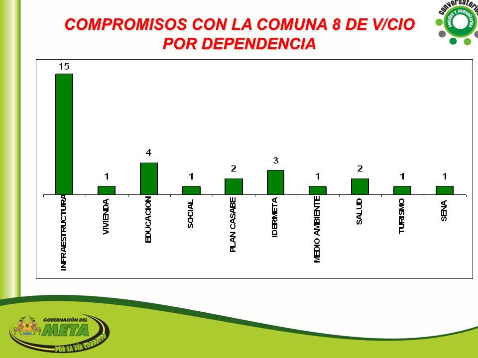 COMPROMISOS CON LA COMUNA 8 DE V/CIO