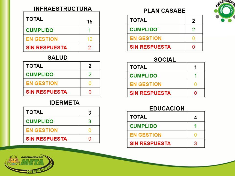INFRAESTRUCTURA PLAN CASABE SALUD SOCIAL IDERMETA EDUCACION 15 TOTAL 2