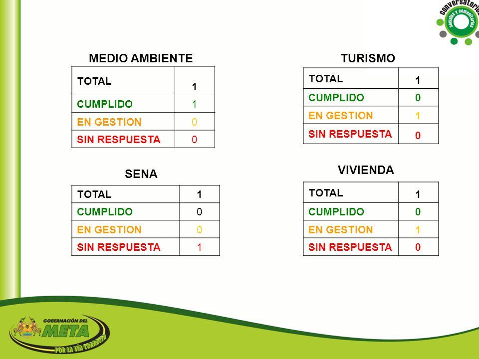 MEDIO AMBIENTE TURISMO VIVIENDA SENA TOTAL 1 CUMPLIDO EN GESTION