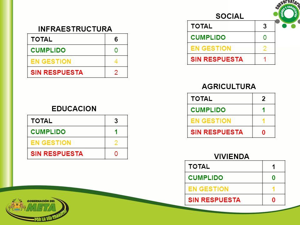 SOCIAL INFRAESTRUCTURA AGRICULTURA EDUCACION VIVIENDA TOTAL 3 CUMPLIDO