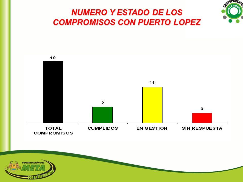 NUMERO Y ESTADO DE LOS COMPROMISOS CON PUERTO LOPEZ