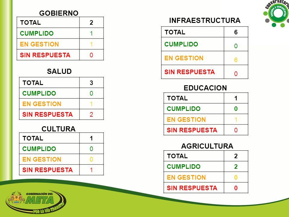 GOBIERNO INFRAESTRUCTURA SALUD EDUCACION CULTURA AGRICULTURA 2 TOTAL 6