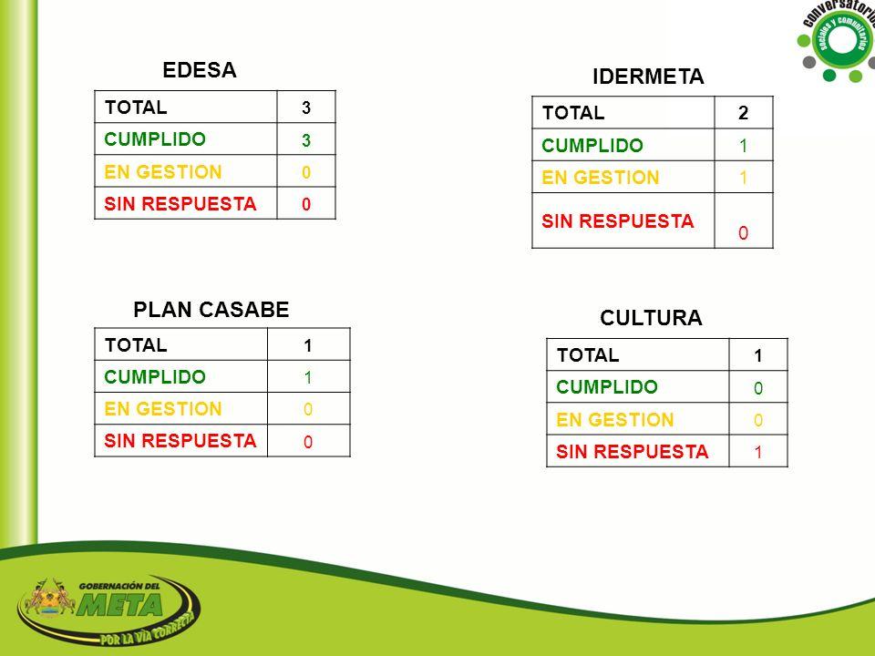 EDESA IDERMETA PLAN CASABE CULTURA TOTAL 2 TOTAL CUMPLIDO 1 CUMPLIDO