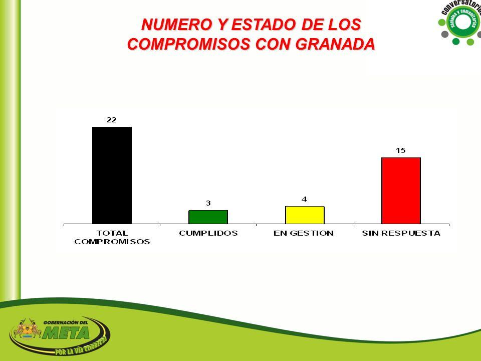 NUMERO Y ESTADO DE LOS COMPROMISOS CON GRANADA