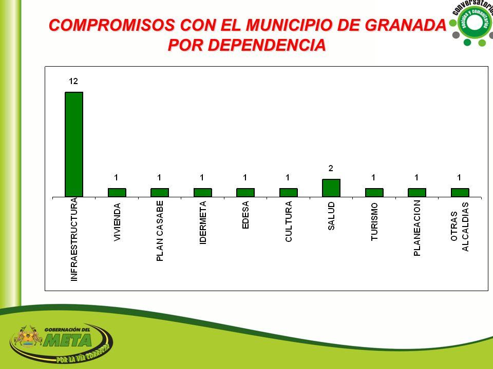 COMPROMISOS CON EL MUNICIPIO DE GRANADA POR DEPENDENCIA