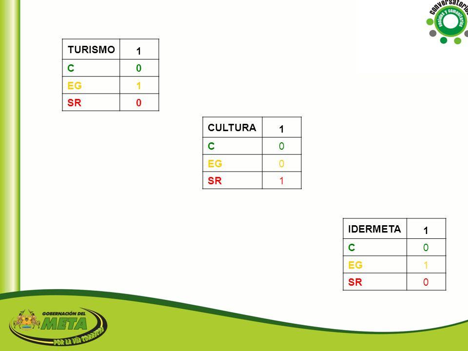 TURISMO 1 C EG SR CULTURA 1 C EG SR IDERMETA 1 C EG SR