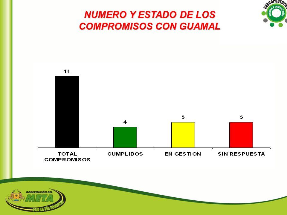 NUMERO Y ESTADO DE LOS COMPROMISOS CON GUAMAL