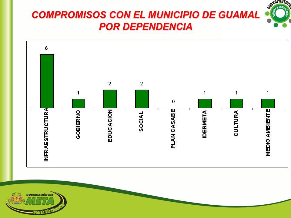 COMPROMISOS CON EL MUNICIPIO DE GUAMAL POR DEPENDENCIA