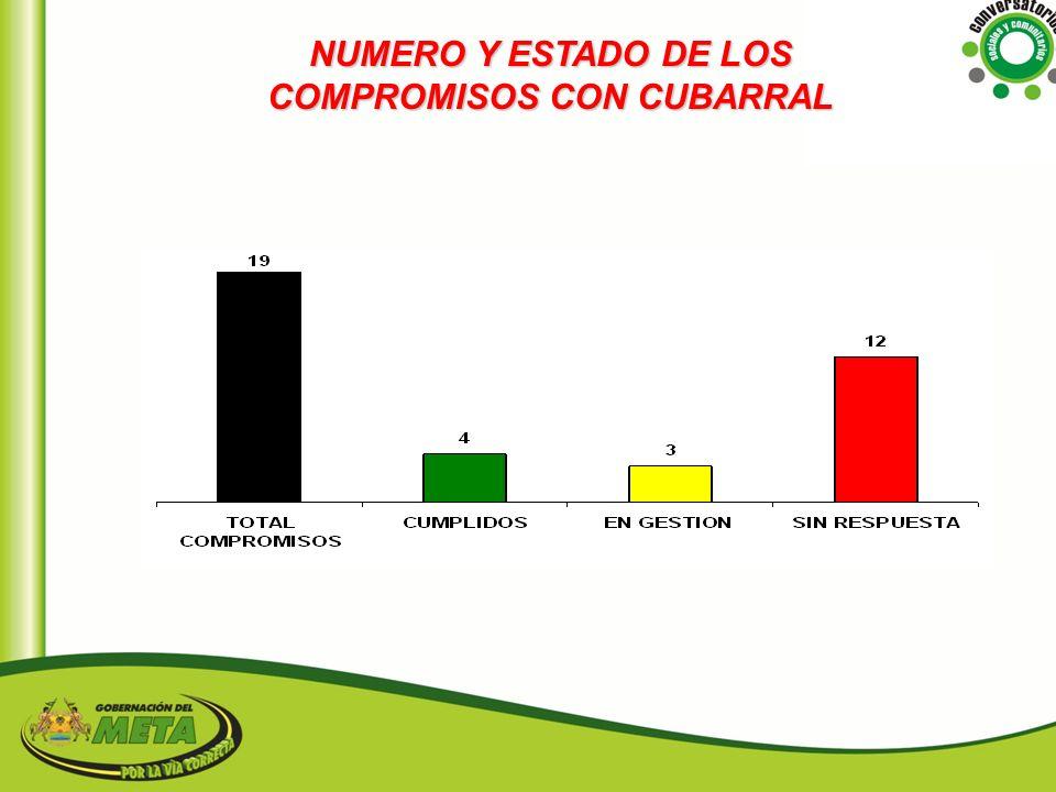 NUMERO Y ESTADO DE LOS COMPROMISOS CON CUBARRAL