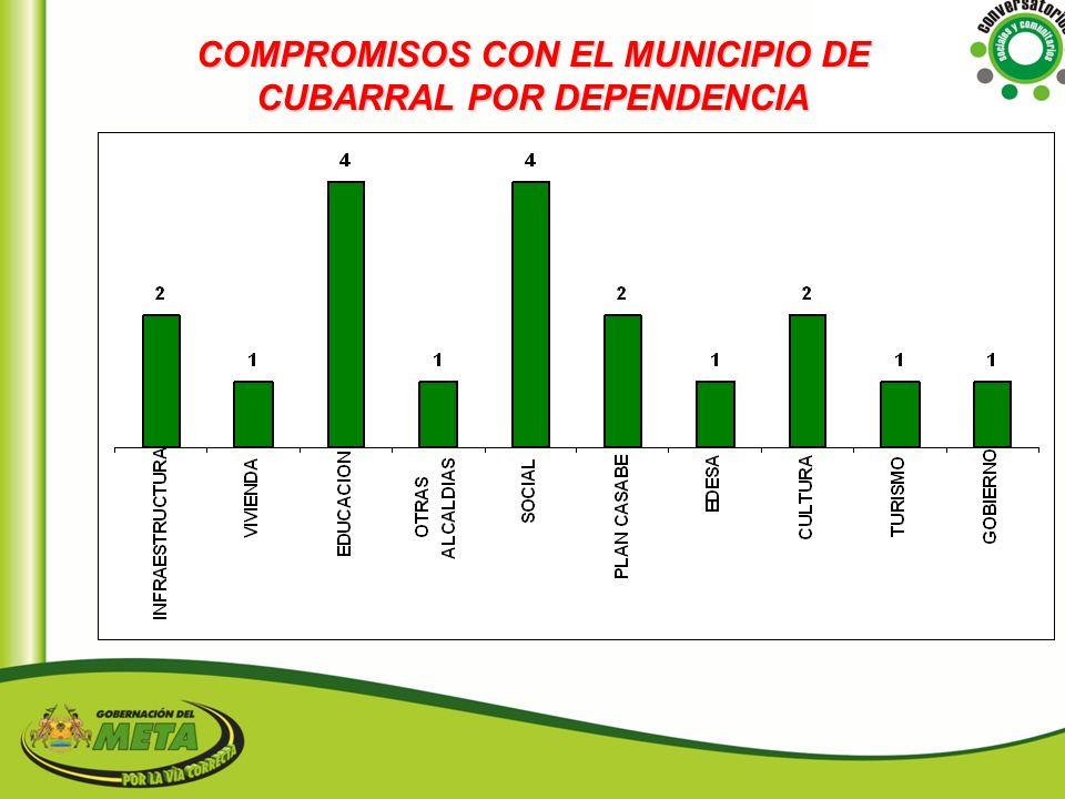 COMPROMISOS CON EL MUNICIPIO DE CUBARRAL POR DEPENDENCIA