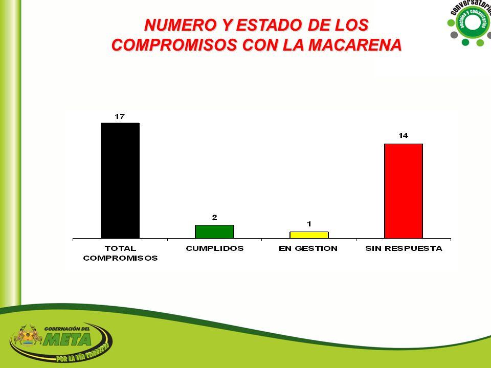 NUMERO Y ESTADO DE LOS COMPROMISOS CON LA MACARENA