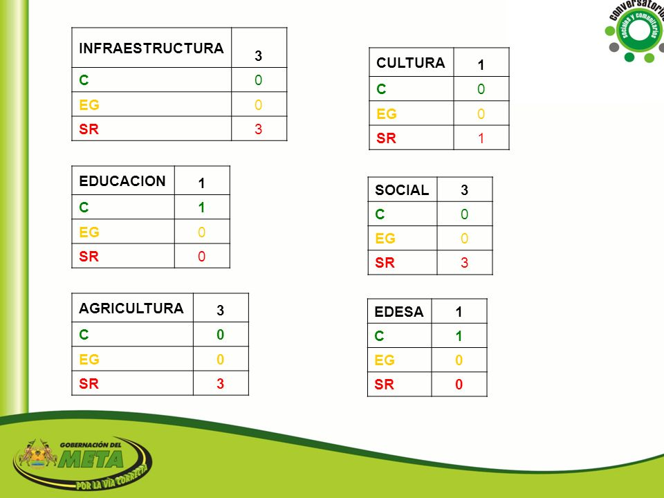 INFRAESTRUCTURA 3. C. EG. SR. CULTURA. 1. C. EG. SR. EDUCACION. 1. C. EG. SR. SOCIAL.