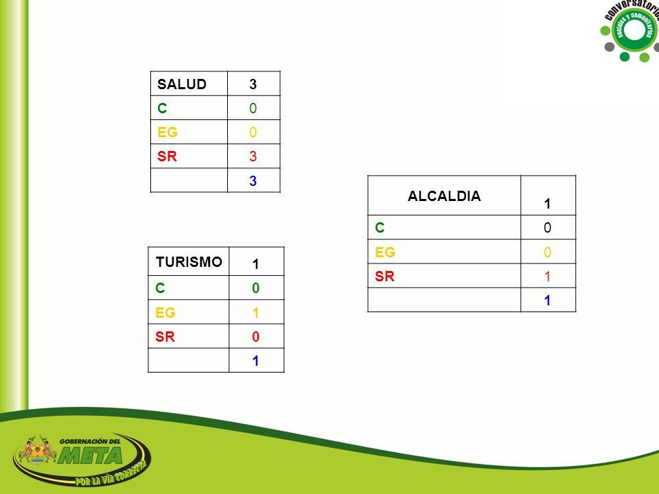 SALUD 3 C EG SR ALCALDIA 1 C EG SR TURISMO 1 C EG SR