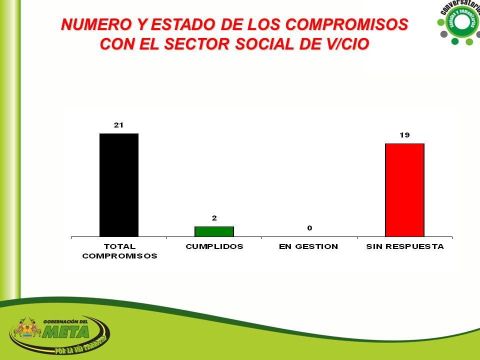 NUMERO Y ESTADO DE LOS COMPROMISOS CON EL SECTOR SOCIAL DE V/CIO