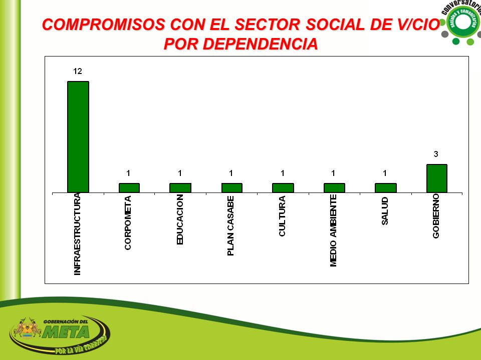 COMPROMISOS CON EL SECTOR SOCIAL DE V/CIO POR DEPENDENCIA