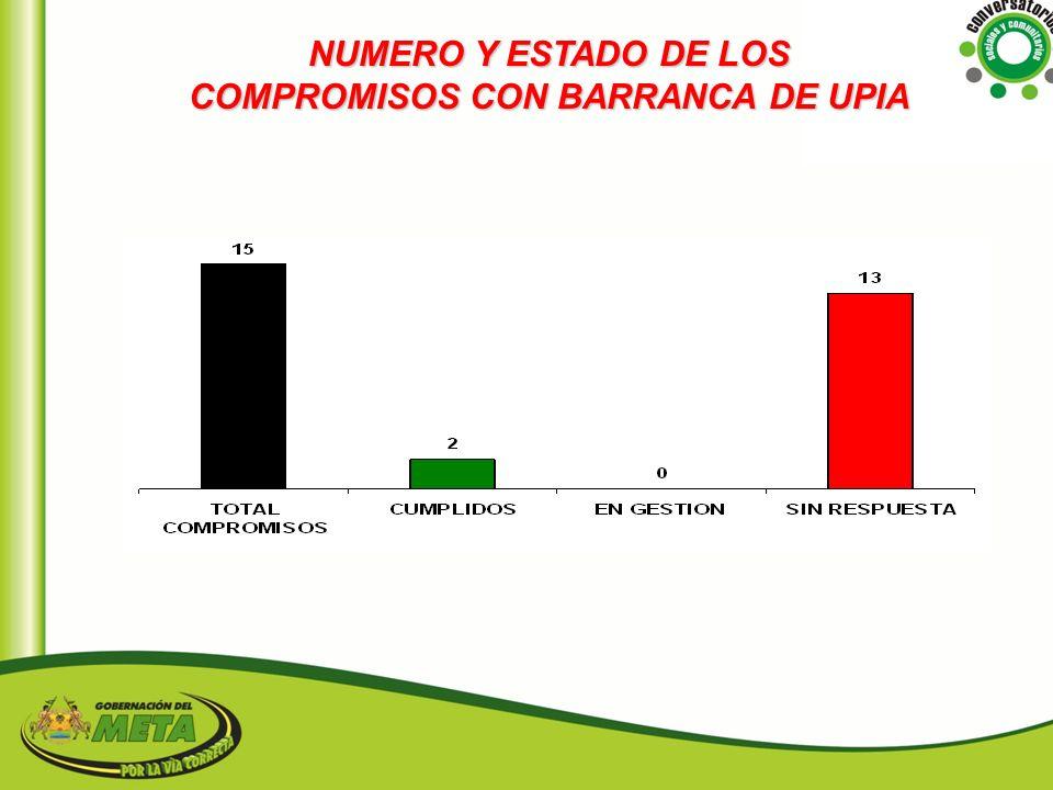 NUMERO Y ESTADO DE LOS COMPROMISOS CON BARRANCA DE UPIA