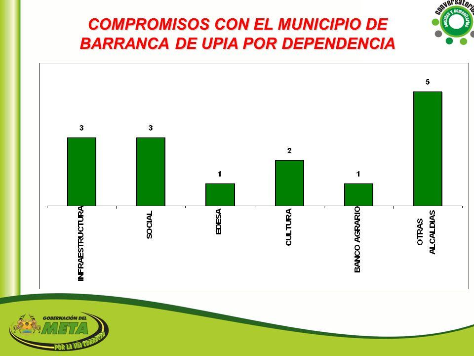 COMPROMISOS CON EL MUNICIPIO DE BARRANCA DE UPIA POR DEPENDENCIA