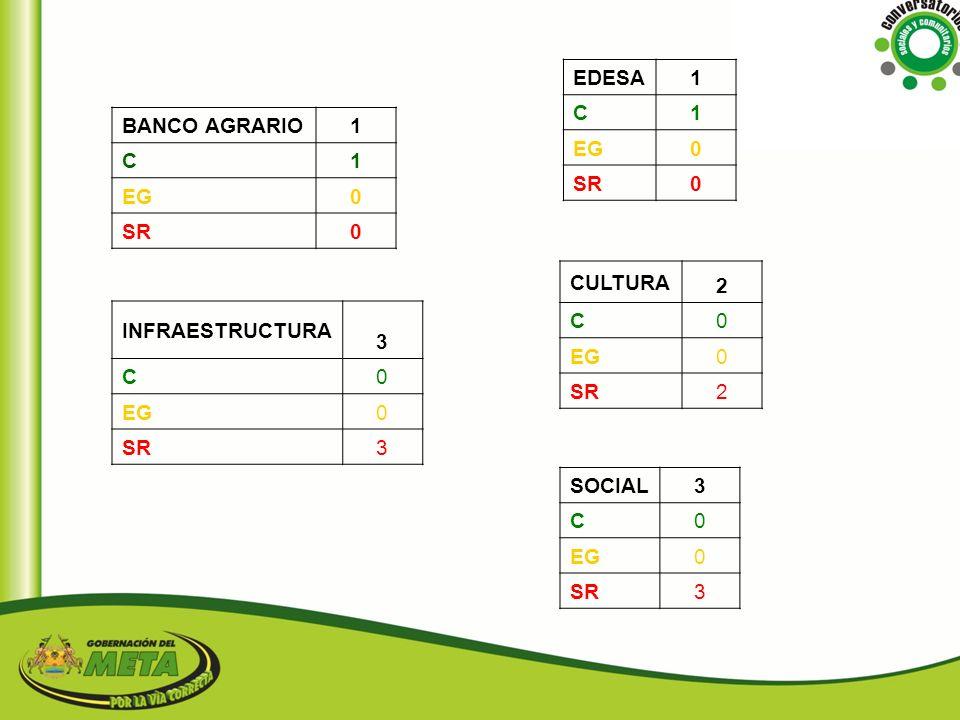 EDESA 1. C. EG. SR. BANCO AGRARIO. 1. C. EG. SR. CULTURA. 2. C. EG. SR. INFRAESTRUCTURA.