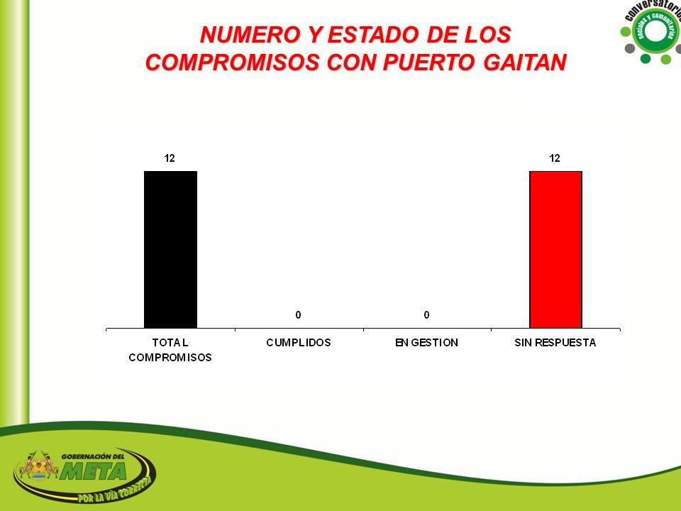 NUMERO Y ESTADO DE LOS COMPROMISOS CON PUERTO GAITAN