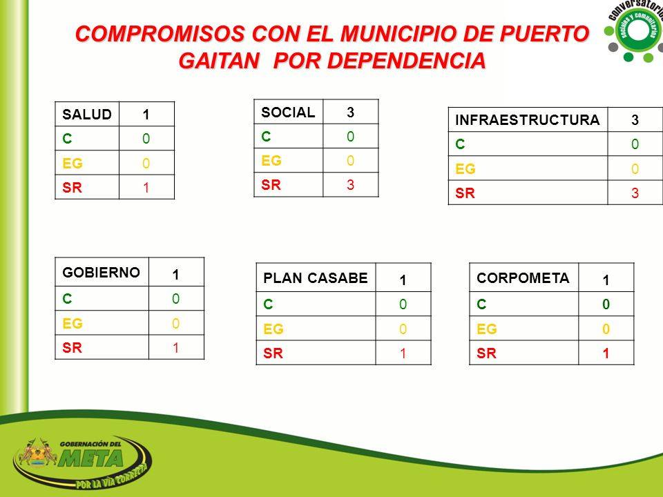 COMPROMISOS CON EL MUNICIPIO DE PUERTO GAITAN POR DEPENDENCIA