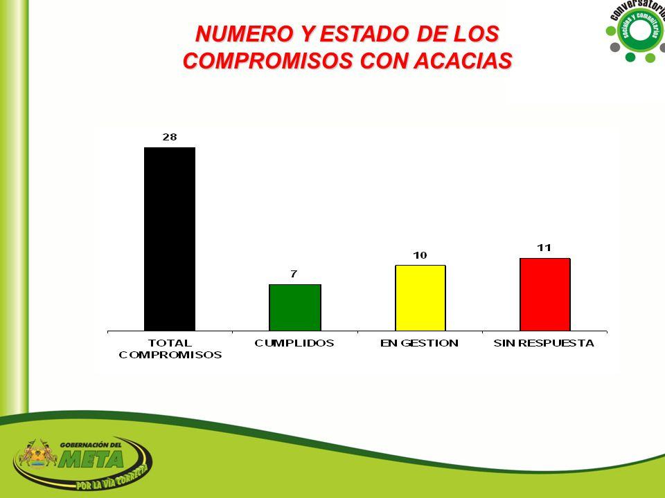 NUMERO Y ESTADO DE LOS COMPROMISOS CON ACACIAS