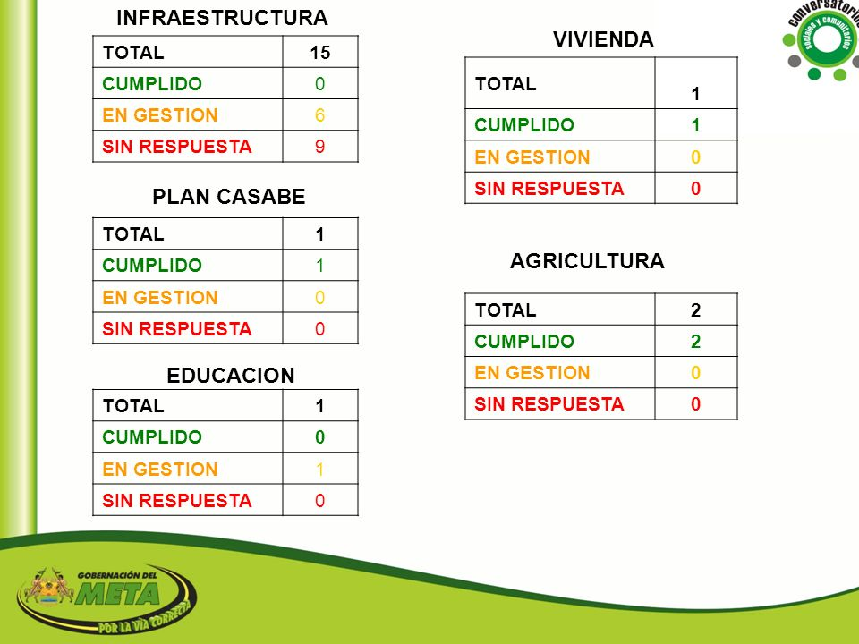 INFRAESTRUCTURA VIVIENDA PLAN CASABE AGRICULTURA EDUCACION 15 TOTAL 1