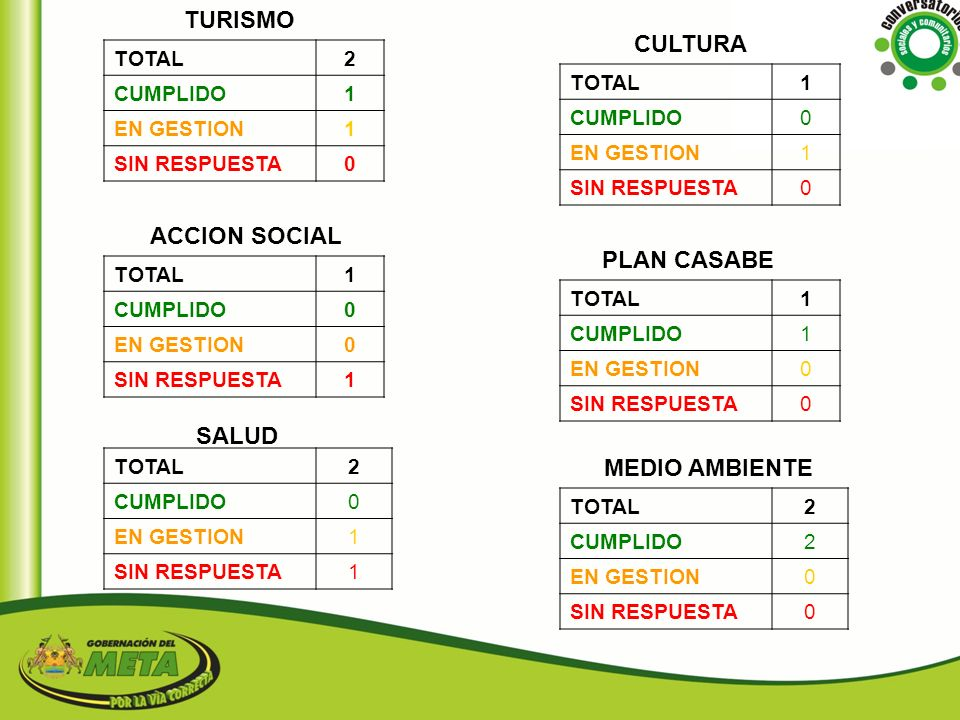 TURISMO CULTURA ACCION SOCIAL PLAN CASABE SALUD MEDIO AMBIENTE 2 TOTAL