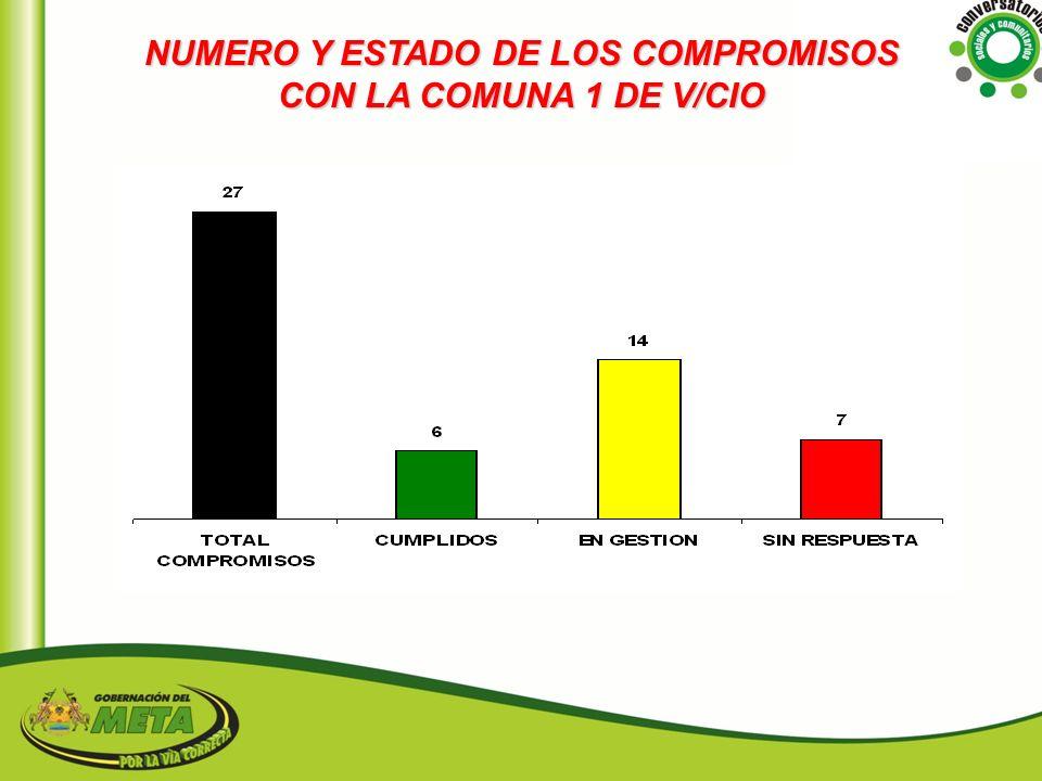 NUMERO Y ESTADO DE LOS COMPROMISOS CON LA COMUNA 1 DE V/CIO