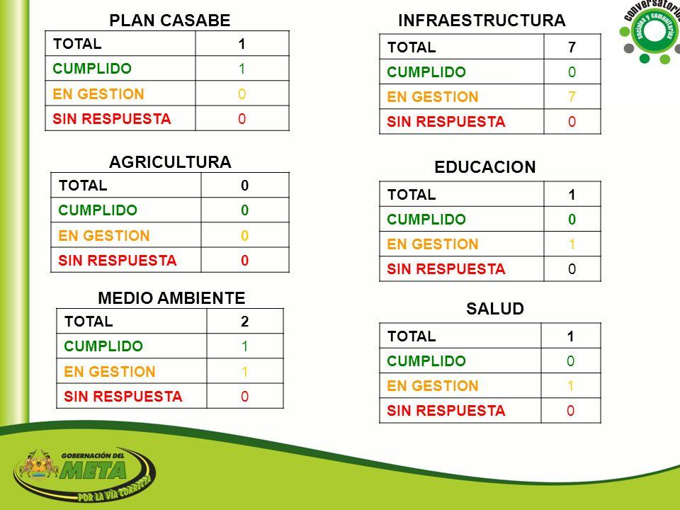 PLAN CASABE INFRAESTRUCTURA AGRICULTURA EDUCACION MEDIO AMBIENTE SALUD