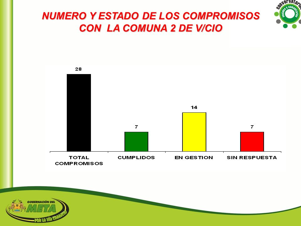 NUMERO Y ESTADO DE LOS COMPROMISOS CON LA COMUNA 2 DE V/CIO