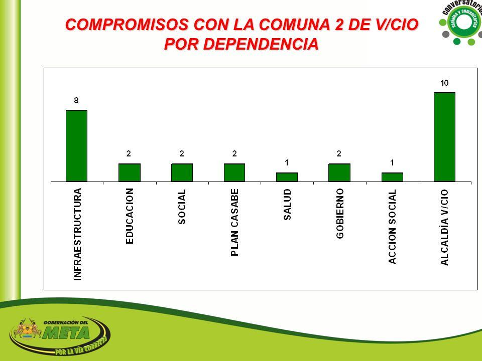 COMPROMISOS CON LA COMUNA 2 DE V/CIO