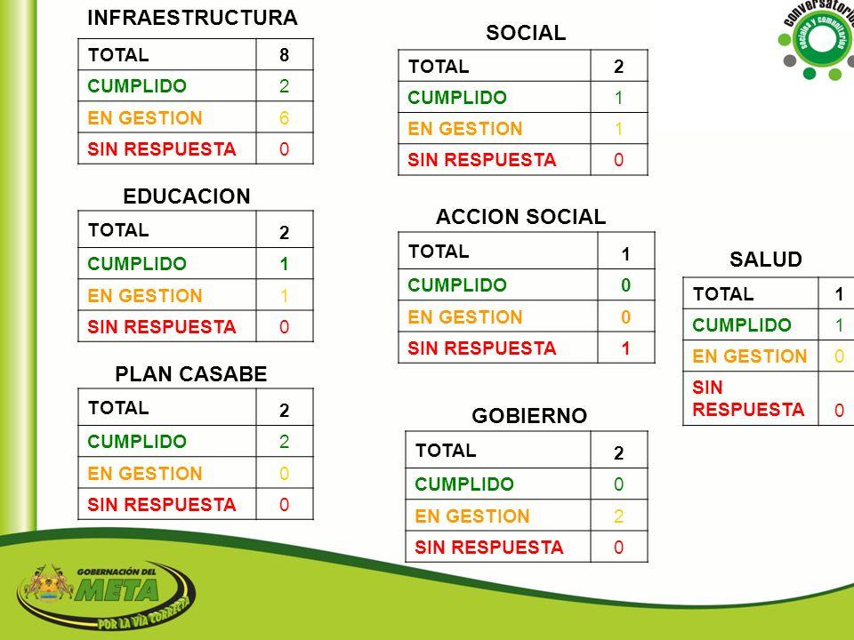 INFRAESTRUCTURA SOCIAL EDUCACION ACCION SOCIAL SALUD PLAN CASABE