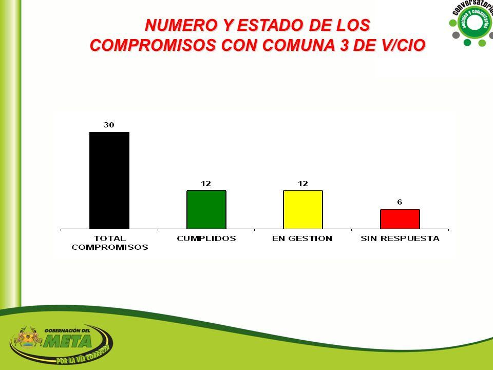NUMERO Y ESTADO DE LOS COMPROMISOS CON COMUNA 3 DE V/CIO